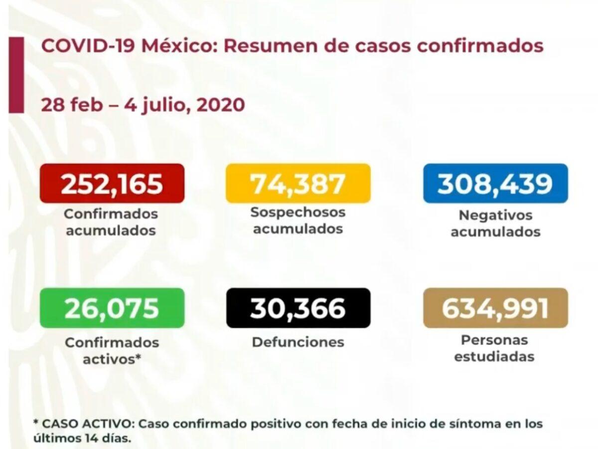 Coronavirus Meéxico