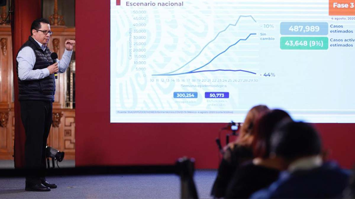 Casi 50 mil muertos en Méxicos por COVID-19 con 16 estados en naranja y 16 en rojo