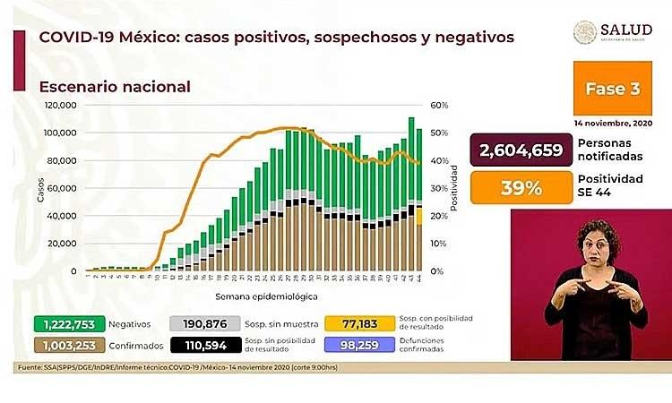 Coronavirus en México: reporte de muertes y casos confirmados 14 de noviembre