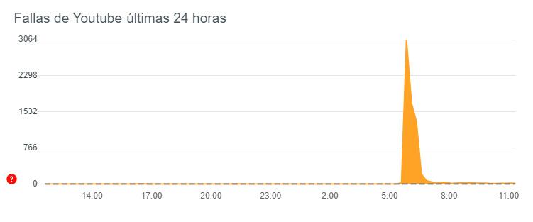 Caída de Youtube en México