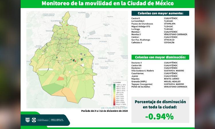 Colonias de CDMX con aumento y disminución de movilidad