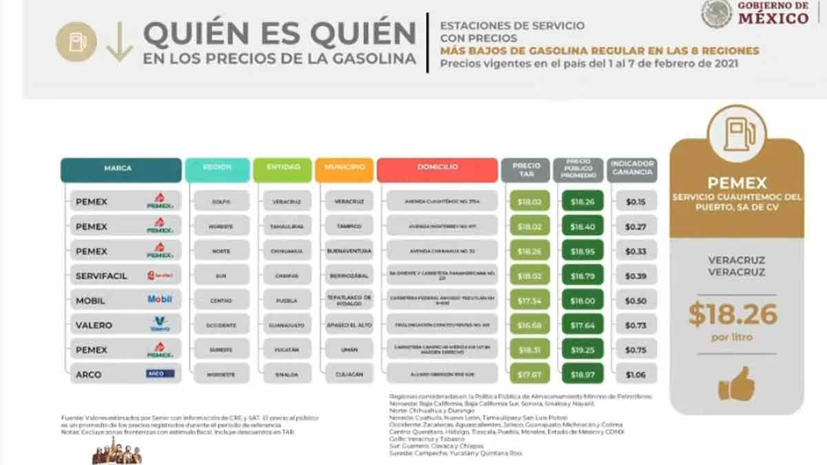 ¿En dónde se ubica la gasolina más cara y más barata de México?