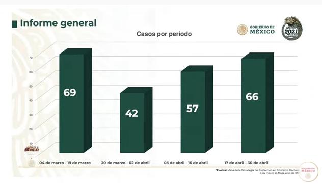 Desde el inicio de la estrategia de protección del 4 de marzo al 30 de abril se han atenido y analizado 234 casos de candidatos. Foto: Gobierno de México
