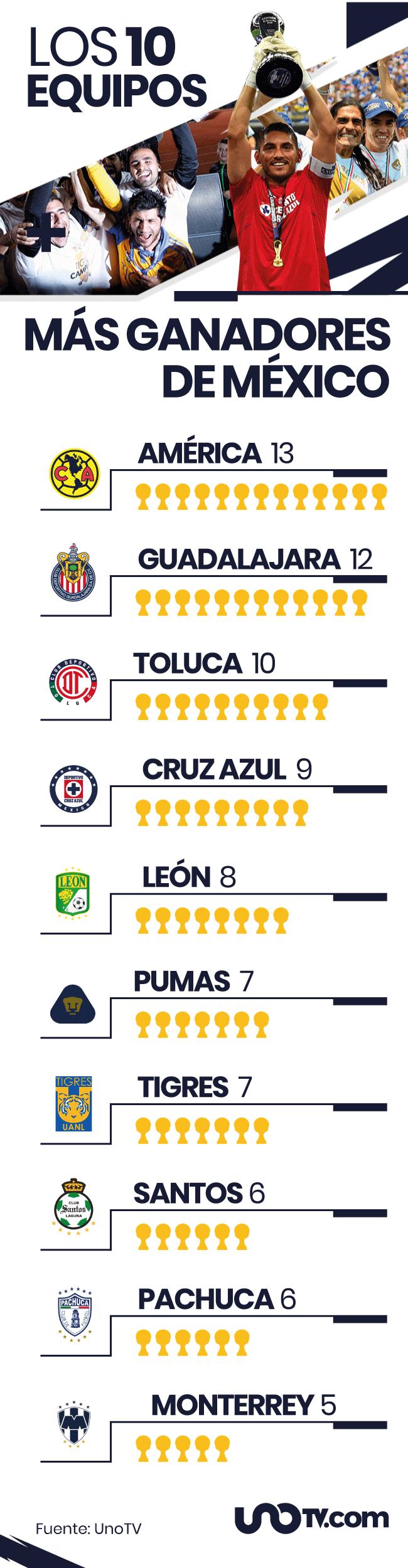 Equipos más ganadores méxico