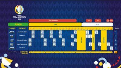 Copa America 2021 Calendario Y Grupos