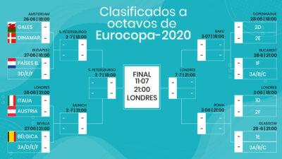 Octavos de final de la Eurocopa: así queda el cuadro