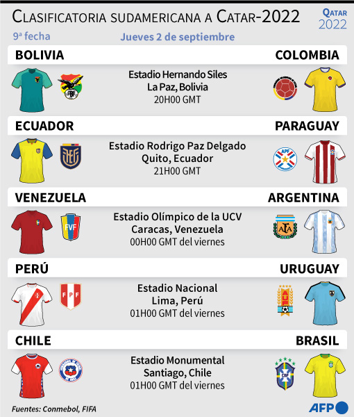 Partidos de la eliminatoria sudemericana